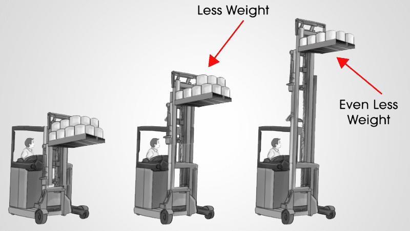 Three fork lifts, each carry less weight than the previous