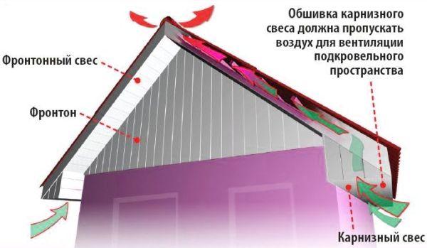 Что такое софиты фото виды видео монтажа софитов на крышу