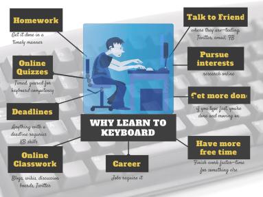 Why Learn Keyboarding(1)