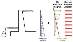 STRUCTURE magazine | Common Misunderstandings with Geotechnical Work