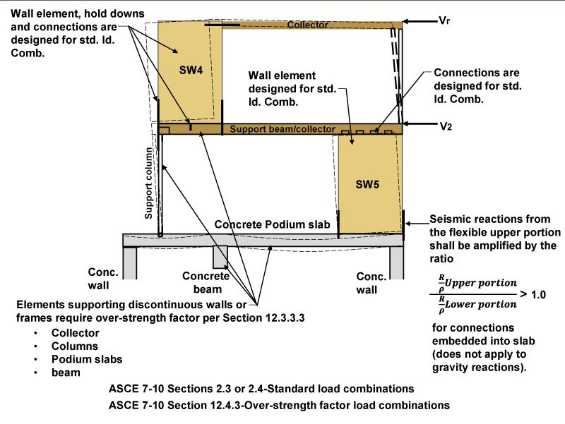 Steel Beam Framing Plan