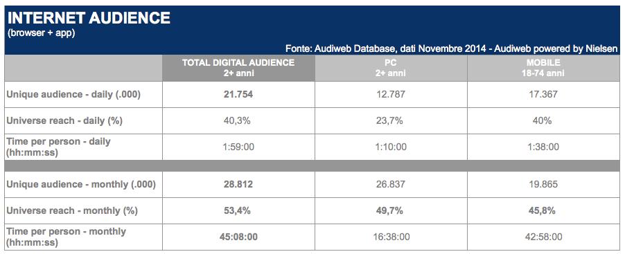 Audiweb Nielsen - dati novembre audience internet