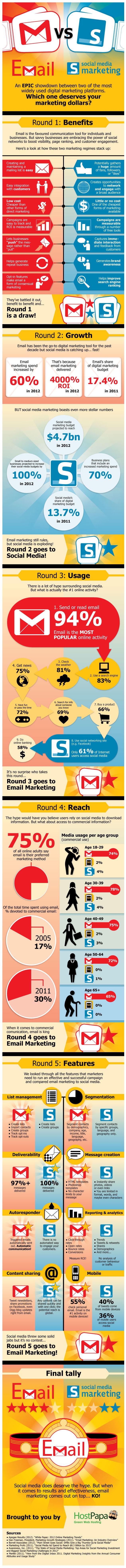 email-vs-social-media-marketing