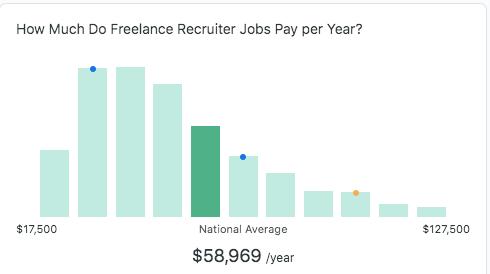 Make Money Freelance Recruiting