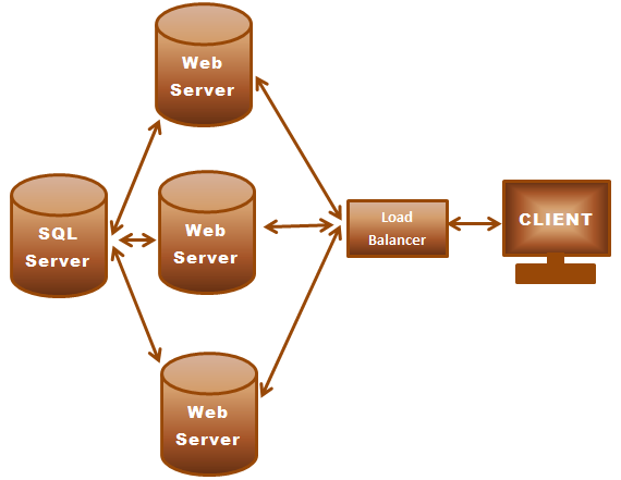 ASPMyAdmin For SQL Server