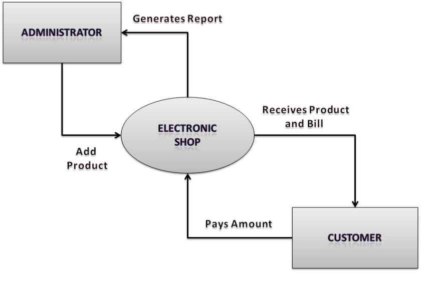 Electronic Shop Management System Complete Project - Student Project