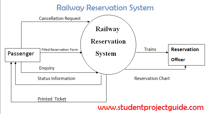 Railway reservation system student project guide ccuart Choice Image