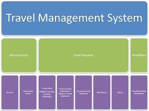 Travel Management System Student Project Guidance
