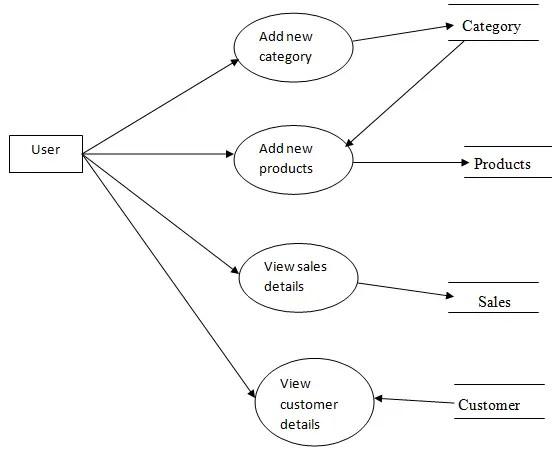 Online Mobile Shop System Design
