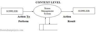 Stores Management System Design