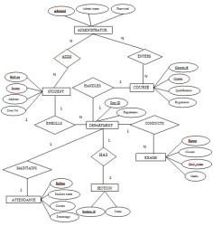 Student Information System ER Diagram