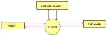 http://www.studentprojectcode.com/uncategorized/gsm-based-wireless-system/