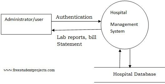 System Design of Hospital Management System