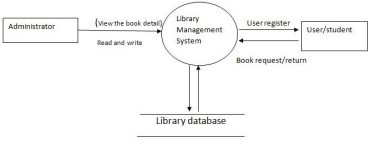 System Design Of Library Management System