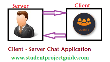 Client- Server Chat application