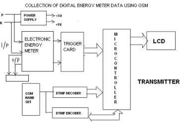 Collection of Digital Energy Meter Data by using GSM