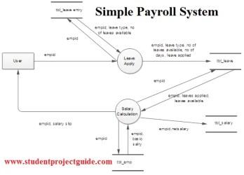 Simple Payroll System