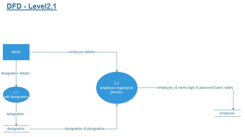 Task Management System Dfd Diagram Student Project Guidance Development
