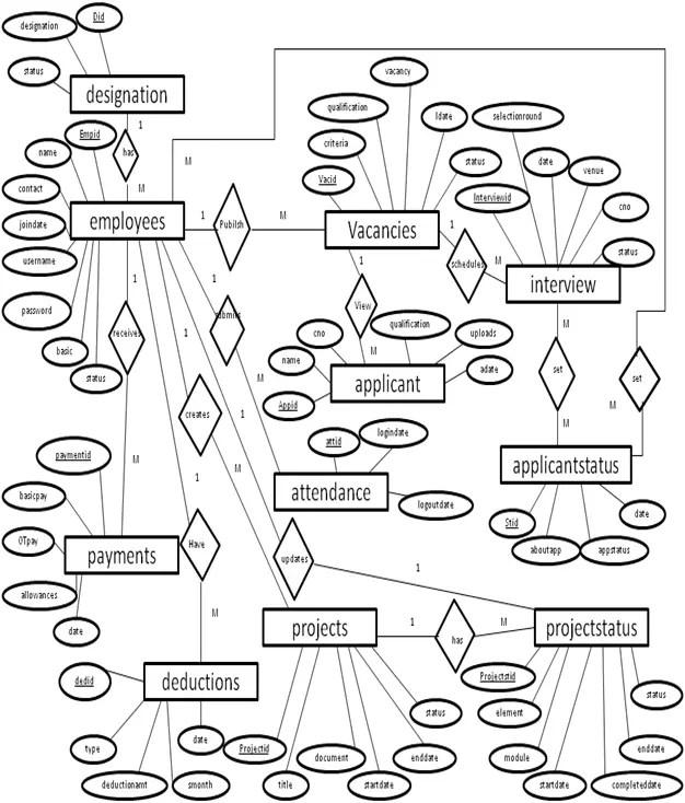 HRMS ER Digram