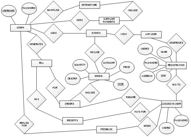 Event Management System Database Design