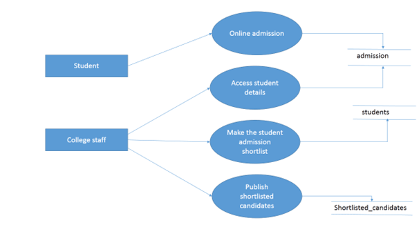 Online Application System DFD