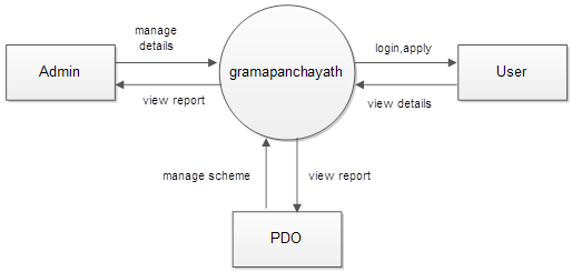Smart Gram Panchayath Project Documentation