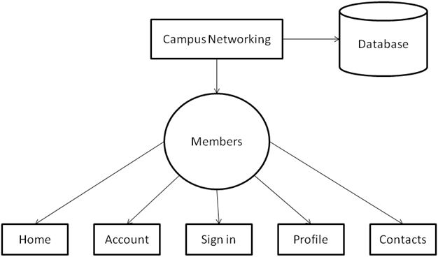 college social networking Top level dfd