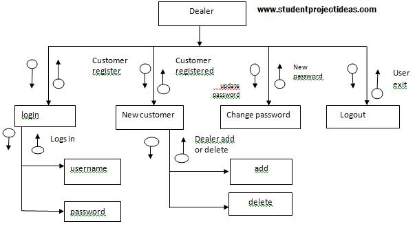 dealer module
