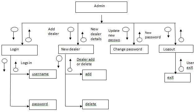 vehicle purchase module