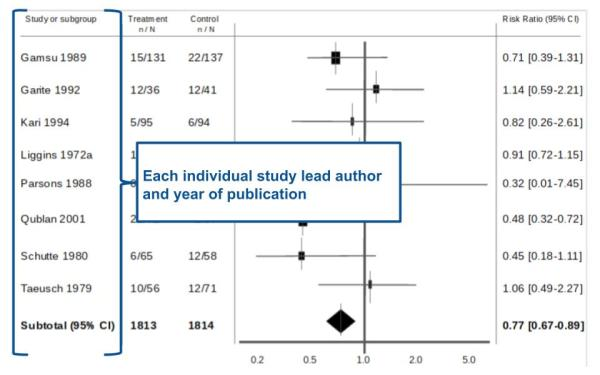 Tutorial: How to read a forest plot - Students 4 Best Evidence