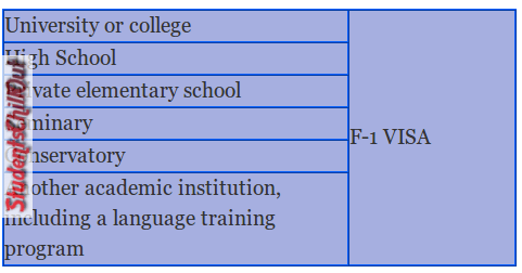 Student visa and its types
