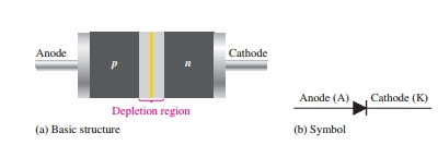 Diode and its Symbol