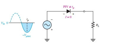 PIV of half wave rectifier