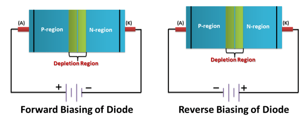 Biasing of PN Junction Diode
