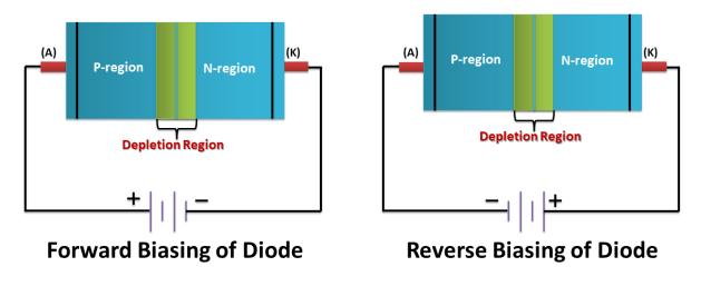 Biasing of PN Junction