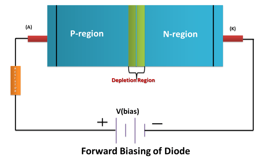 Forward bias of PN Junction Diode