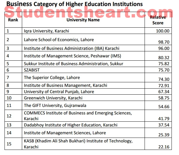 Latest HEC Ranking of Universities in 2019 (AUGUST Updated)