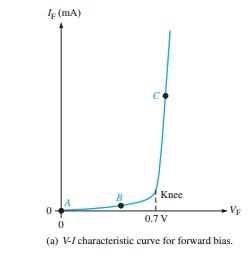 V-I characteristics of Diode