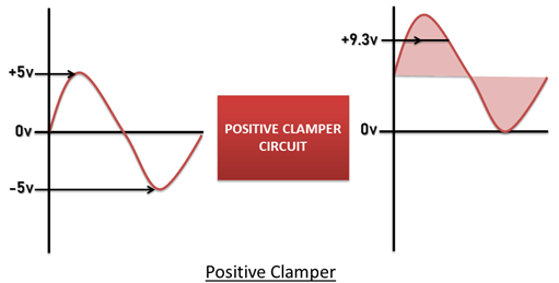 Positive Clamper Output
