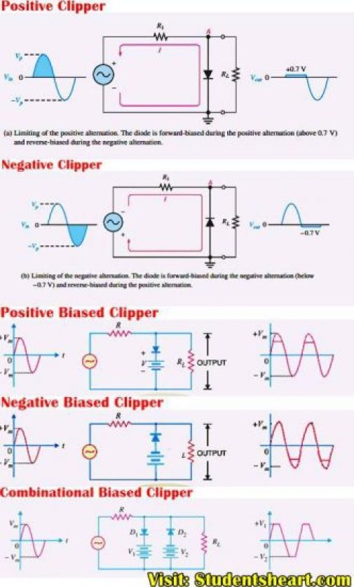 Summary of diode clipper circuit