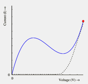 V-I Characteristics of Tunnel Diode