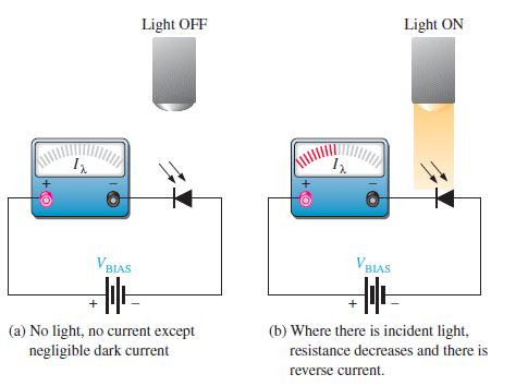 operation of photodiode