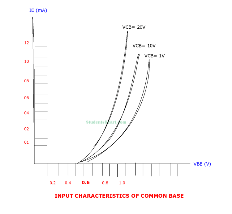 Input characteristics curve of common base amplifier