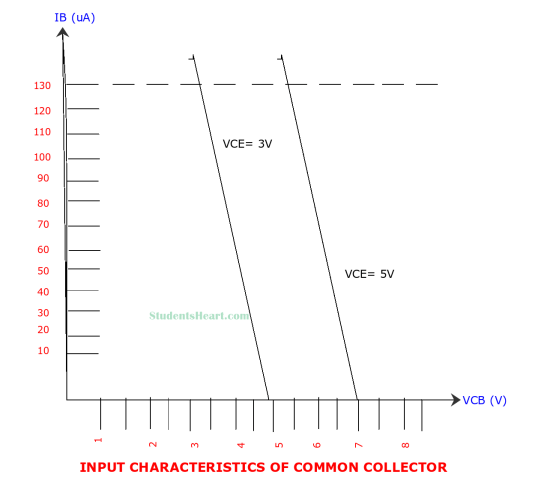 Input Characteristics Curve of Common Collector Configuration