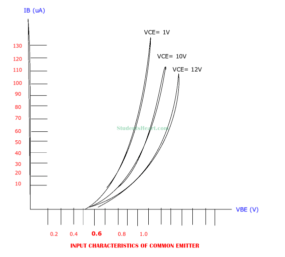 Input Characteristics curve of Common Emitter configuration