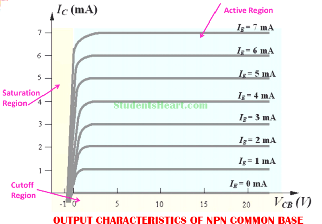 Output Characteristics Curve of Common Base amplifier