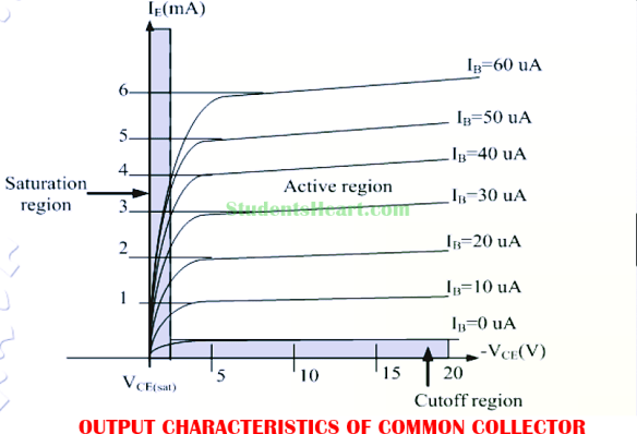 Output Characteristics Curve of Common Collector Configuration
