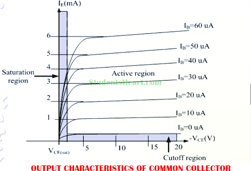 Output Characteristics Curve of Common Collector amplifier