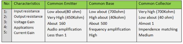 comparison of different transistor configurations