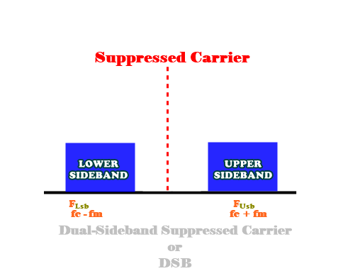 Dual-Sideband Suppressed Carrier